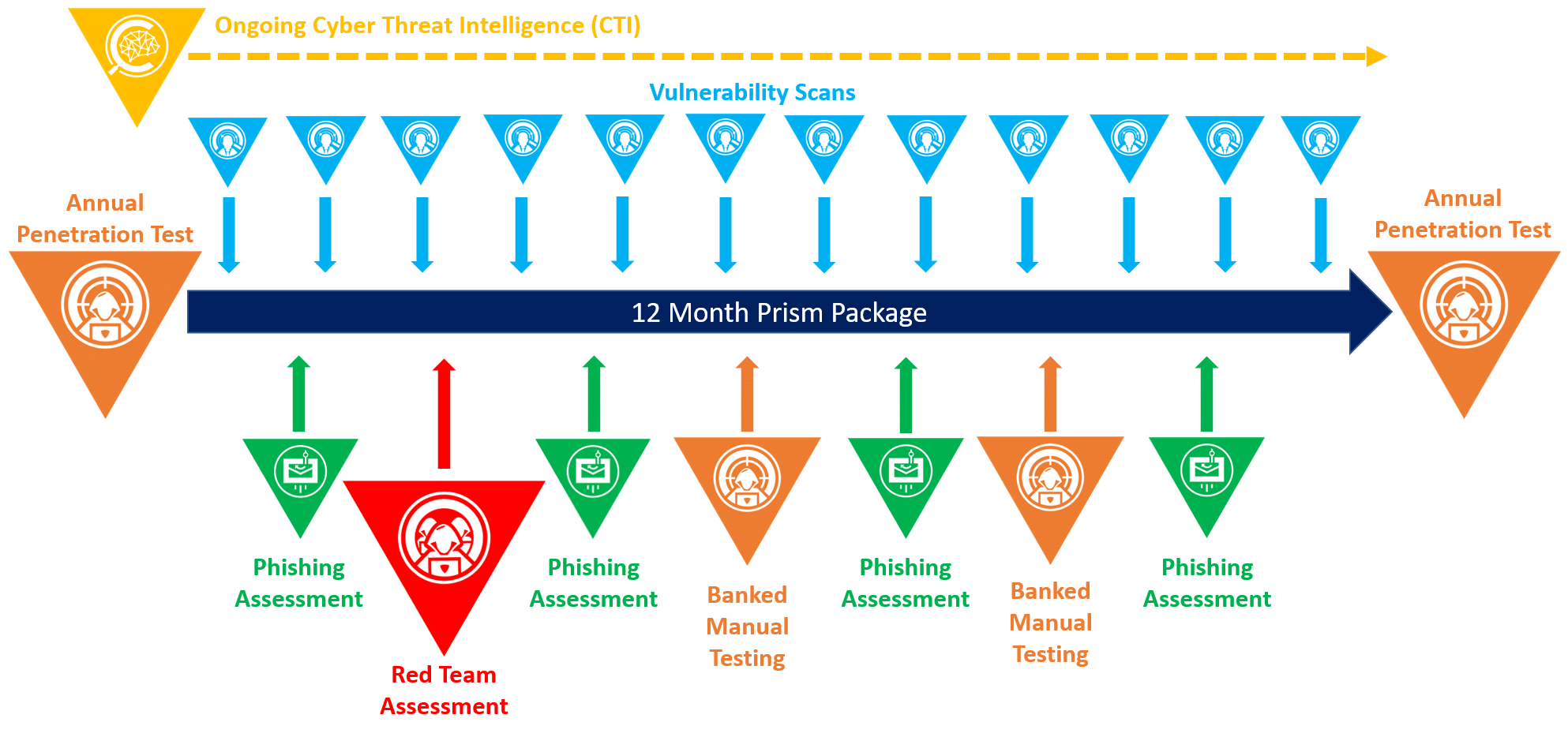 penetration testing as a service - ptaas - security package